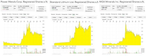 Standard Lithium Kursziel