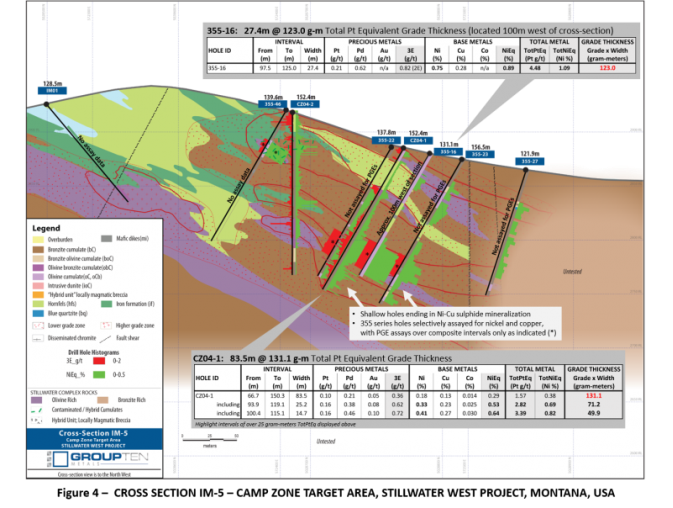 https://grouptenmetals.com/site/assets/files/3759/figure_4_-_cross_section_im-5_-_camp_zone_target_area-_stillwater_west_project-_montana-_usa.800x0-is.png