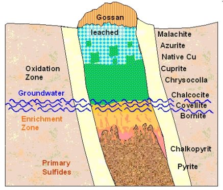 Structure of copper (Cu) deposits