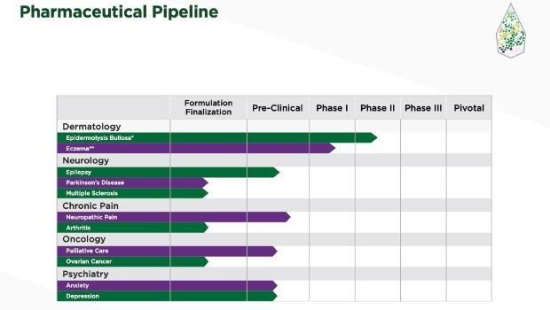 fsd pharma aktie forum